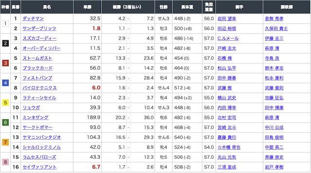 にのまえ:11月7日東京12R出走表