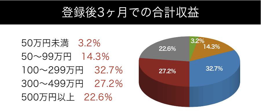 TENKEI(天啓) 登録3ヶ月間グラフ
