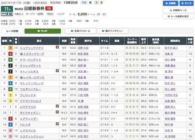 エコ競馬:日経新春杯結果