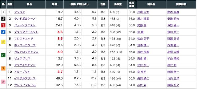 アルカナムの有料予想2021年1月16日中京4Rの出走表