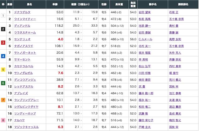 アルカナムの有料予想2021年1月16日中京11Rの出走表
