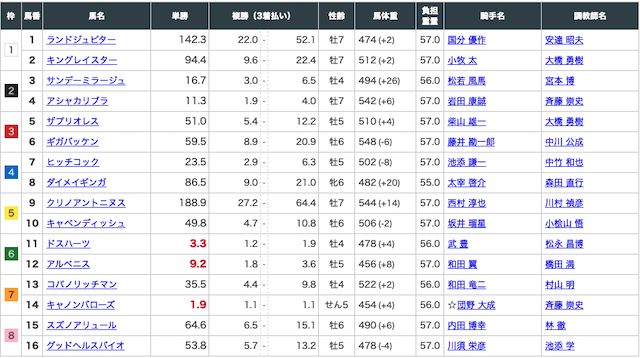 エコ競馬:中京8R出走表画像