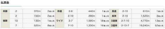 ゴールドラッシュ:阪神9R結果