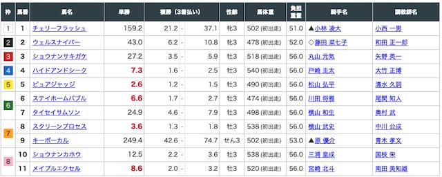 1月5日:中山3R出走表