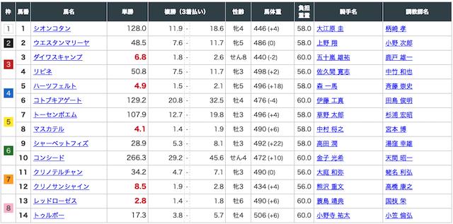 阿九亜屋(あくあや):中京4レース出走表