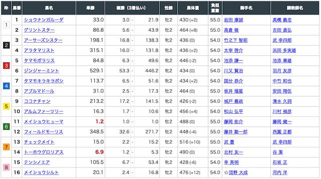 競馬アナリティクスRED:阪神2RED出走表画像