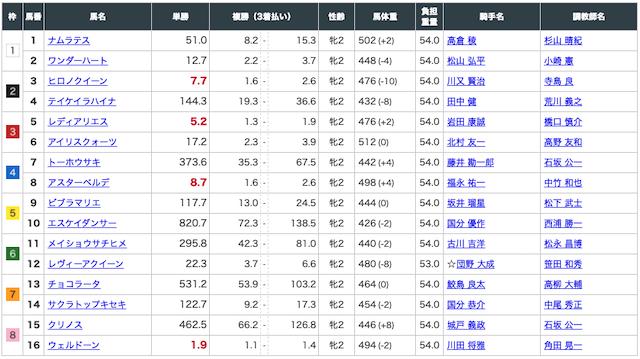 競馬アナリティクスRED:阪神1RED出走表画像