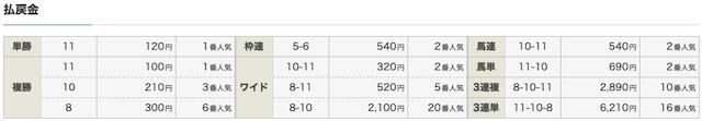 競馬アナリティクスレッド:阪神2R結果画像