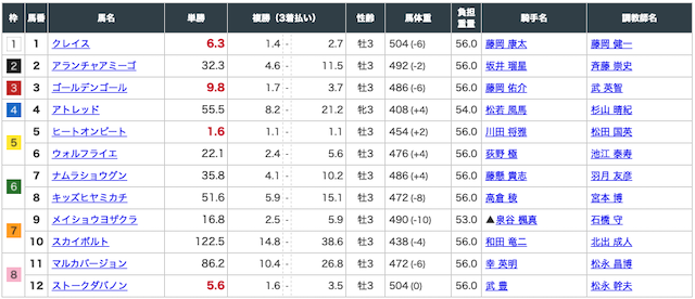 的中マーケット:京都5R出走表