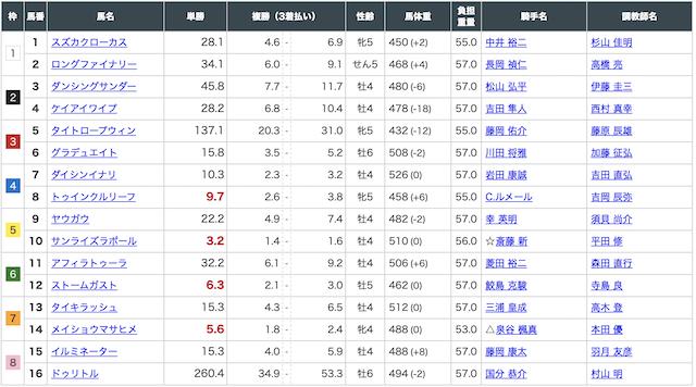 ばかうけ:阪神8R出走表画像