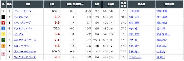 ばかうけ:阪神9R出走表画像