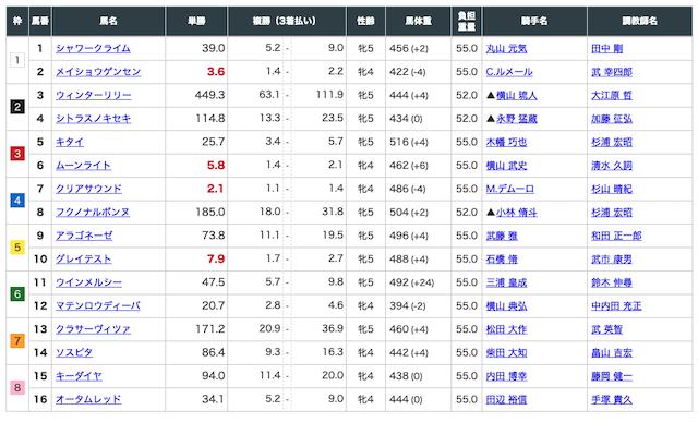 index21 無料予想 東京9R 出走表