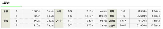 index21 無料予想 東京9R 結果