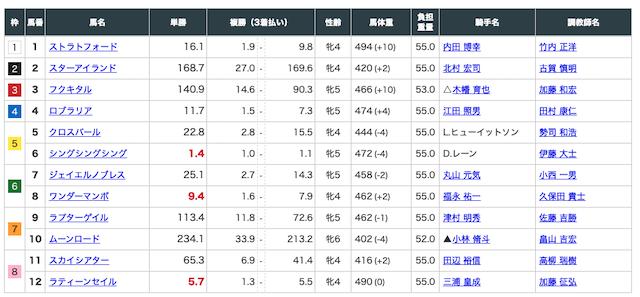 グロリア 無料予想 5月2日 東京8Rです