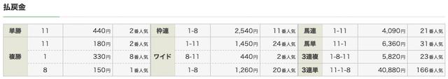 ショウリウマの有料予想:函館6R結果