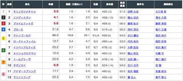 函館9Rの出走表(7月25日)