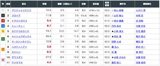 函館6レースの出走表(7月25日)